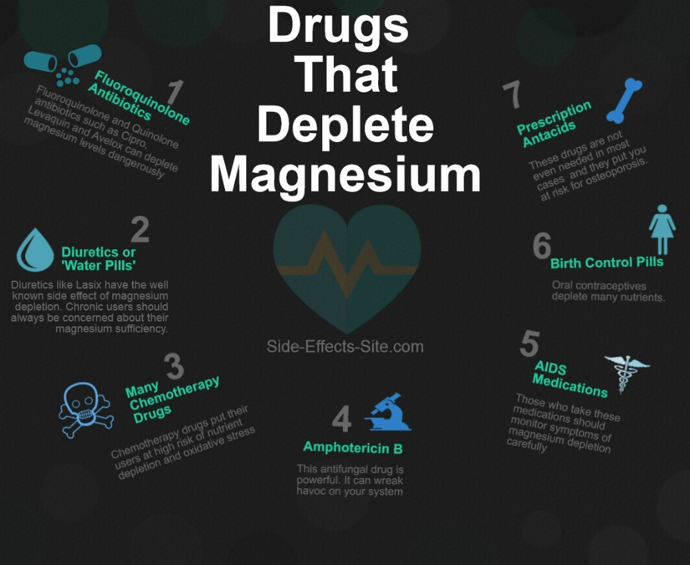 Drugs that deplete magnesium